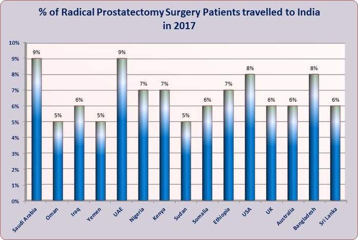 Best Price Radical Prostatectomy Surgery In India