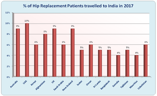 ADVANCED HIP REPLACEMENT Surgery in India | Hip Surgery Cost