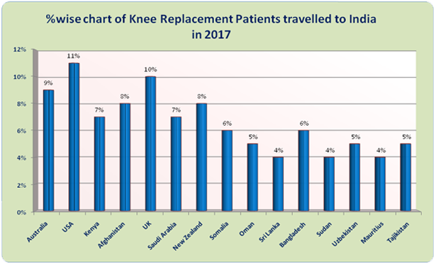 Knee Replacement Surgery Cost India Advanced Knee Surgery in