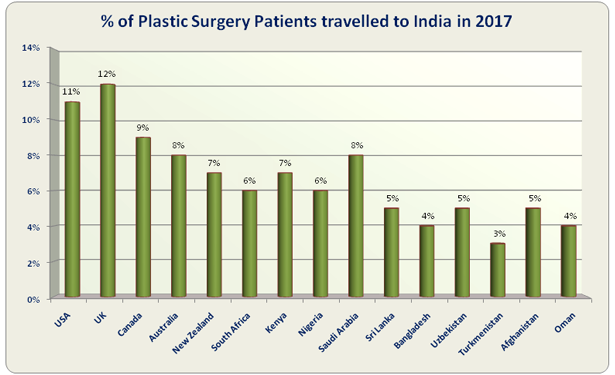 Low COST Plastic Surgery in India│Plan Plastic Surgery with