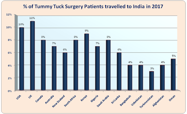 Tummy Tuck Surgery COST in India| Tummy Tuck Surgeons India